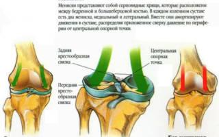 Повреждение мениска коленного сустава лечение народными средствами